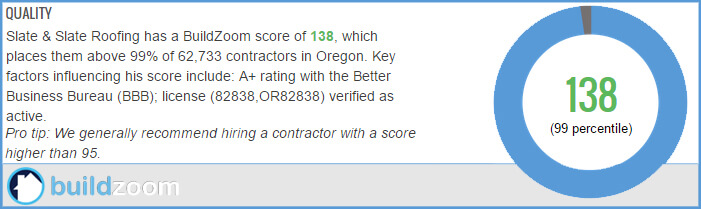 High Rated Oregon Contractors on BuildZoom